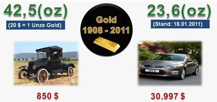 Kaufkraftentwicklung von Papiergeld und Gold
