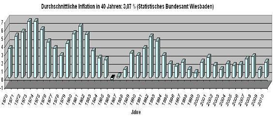 Offizielle Inflation - Preisindex