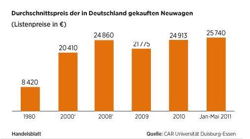 Autopreisentwicklung 1980 bis heute