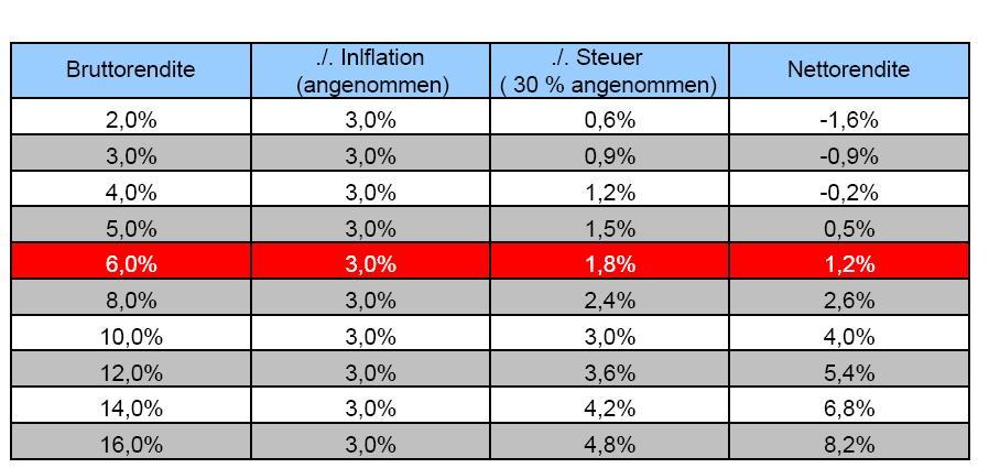 Der Zinsbetrug bei städnig kaufkraftverfallender Währung