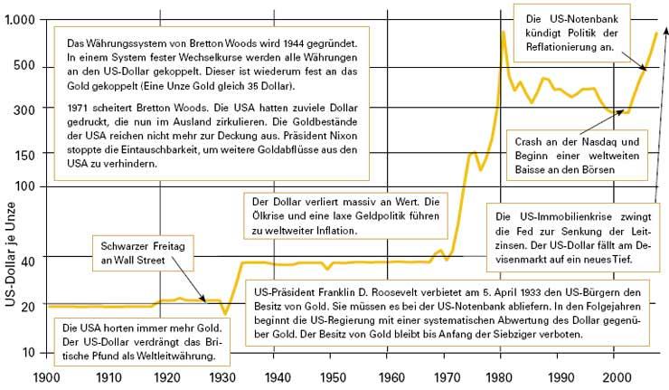Goldpreis 1900 bis 2007