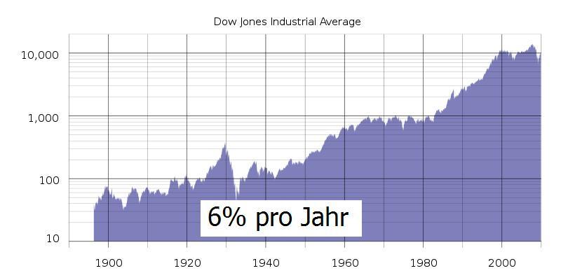 Dow Jones - Kursentwicklung