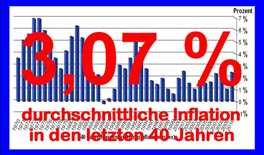 Berechnungsgrundlage: INFLATION-40-JAHRE Statistisches Bundesamt