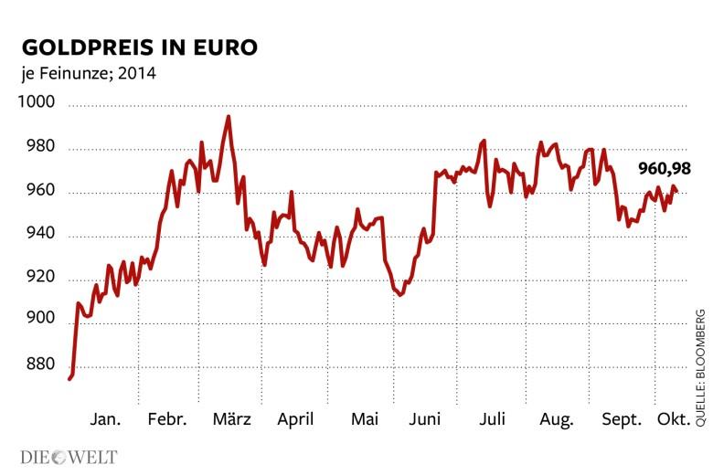 Goldpreis in Euro 2014