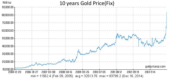 Goldpreis in Rubel