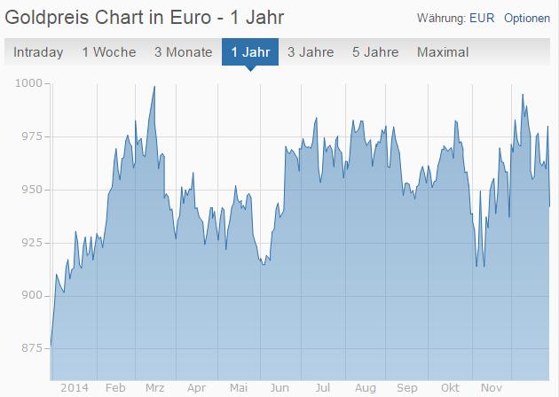 Goldpreisentwicklung 2014