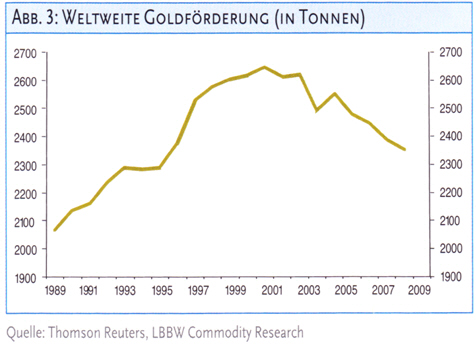 Thomson Reuters - LBBW Commodity Research - Goldförderung in Jahren