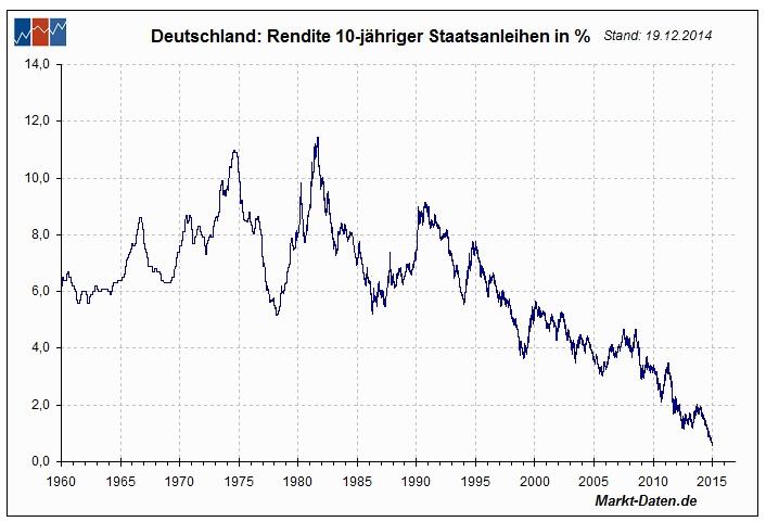 So günstig habe man sich für 10 Jahre noch nie finanziert, zeigte sich gestern der Chef der österreichischen Schuldenagentur OeBFA Markus Stix begeistert. Auf dem europäischen Festland dürfte das Drängeln nach Staatsanleihen jetzt noch größer werden, da die Briten ja ihr Notenbank-Anleihekaufprogramm aufstocken, und ihre Zinsen weiter absenken.