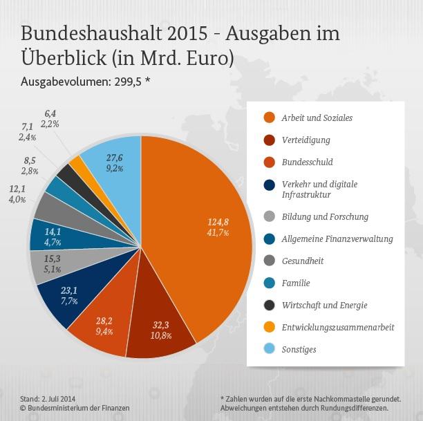 Schulden Deutschland 2015