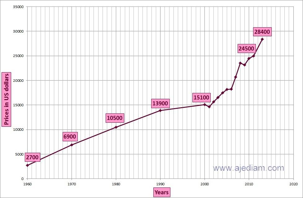 Anlagediamanten Preisentwicklung 1960 bis 2013